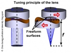 Graphic: Miniature lens technology