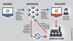 Image: graphic of the blockchain the researchers used; Copyright: N. Hanacek/NIST