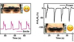 Graphic: Graphic showing how the electrically conductive hydrogel sends different data on different facial expressions; Copyright: 2018 KAUST