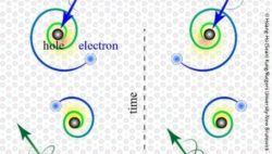 Image: electrons in green and blue on a white background; Copyright: Hsiang-Hsi (Sean) Kung/Rutgers University-New Brunswick