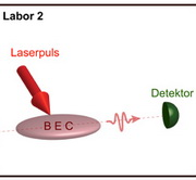 Picture: Laserpuls and Detector