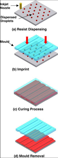 Graphic of Process of dispensing nanoimprint lithography
