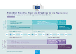Picture: Graphic of the timetable for the introduction of the new Medical Device Regulation; Copyright: European Commission