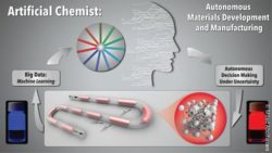 Image: Workflow of the Artificial Chemist ; Copyright: Milad Abolhasani